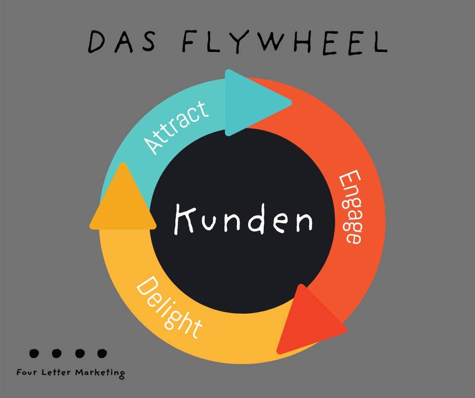 Das Flywheel