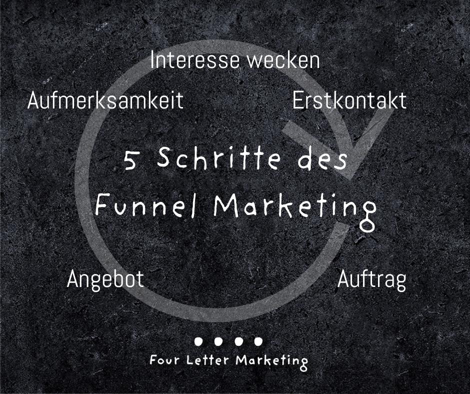 5 Schritte des Funnel Marketing